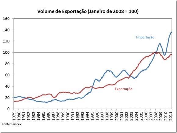 Grafico Comercio Exterior