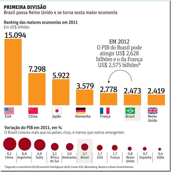 5a economia mundial