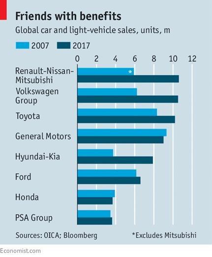 A Complexa Associação Renault-Nissan-Mitsubishi » Asia
