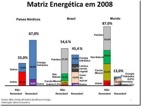 Matriz2008_GRAFICO