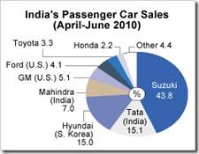 Mercado de carros na Índia