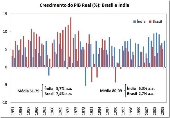 graf_india